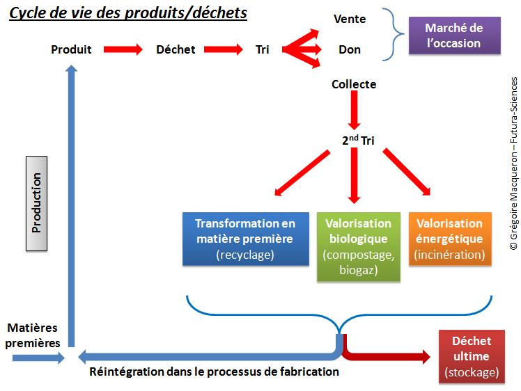 Cycle de vie des déchets - Schema G. Macqueron (Futura-Sciences)