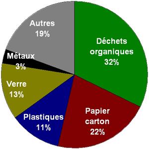 Part des déchets ménagers en 2007