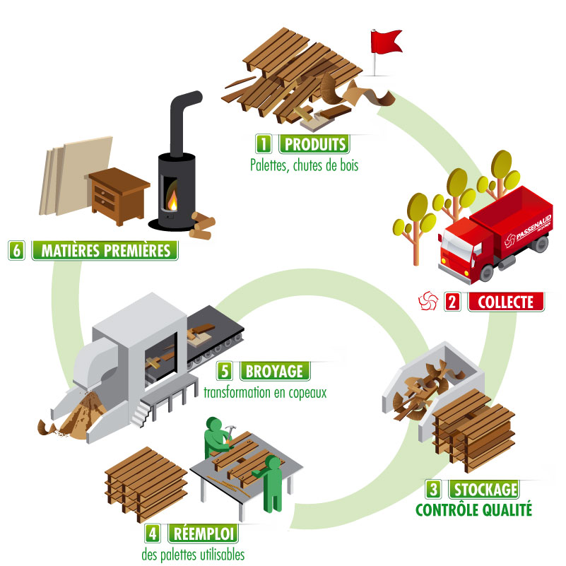 Recyclage bois bande transporteuse caoutchouc - Recyclage cagette bois ...